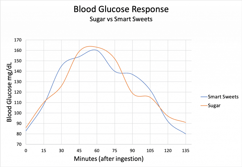Smart Sweets Tapioca Blood Glucose Test